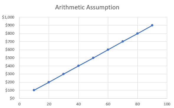 artithmetic-assumption