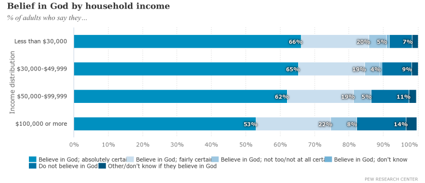 Belief in God by household income